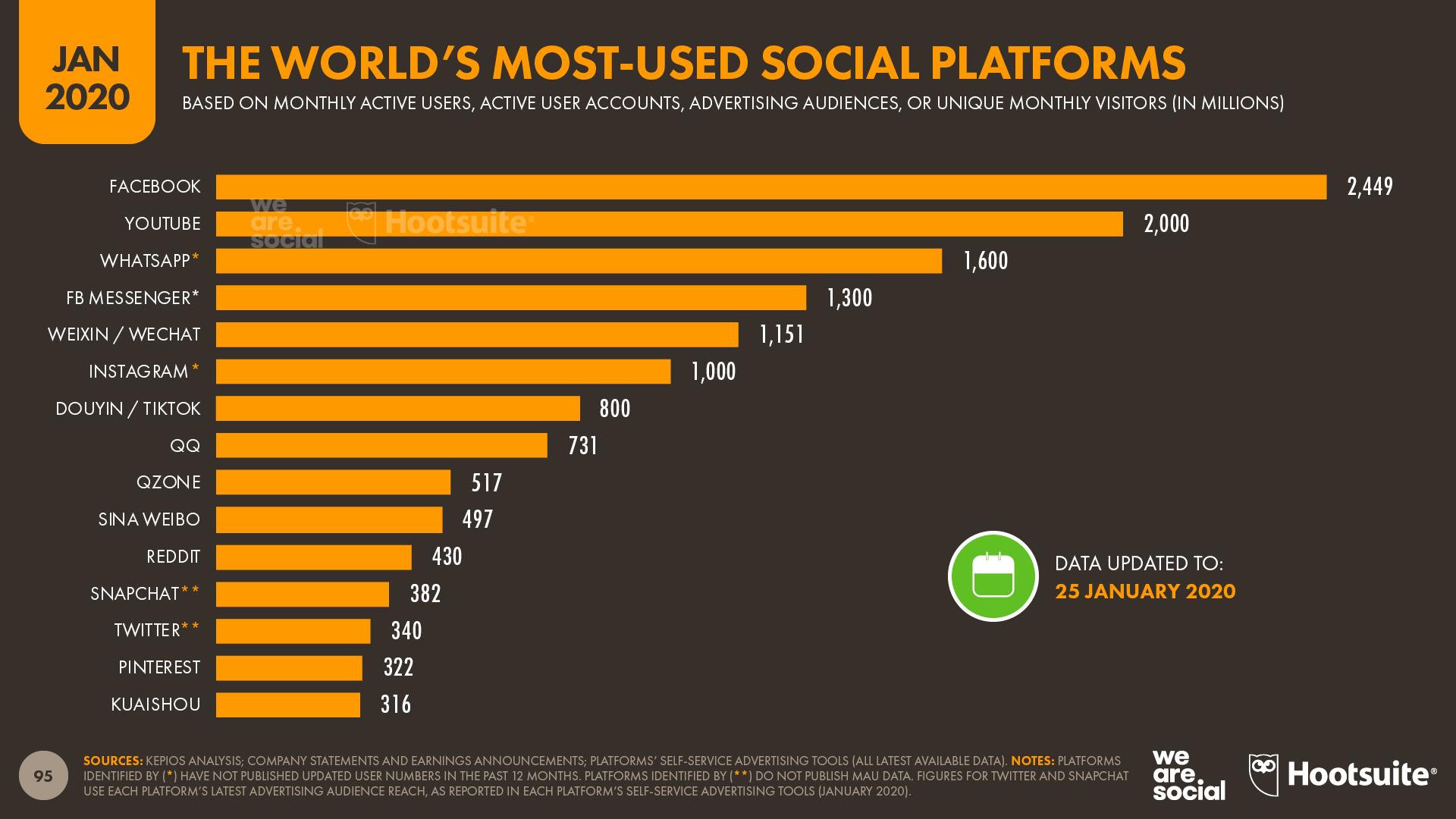 Ranking of social media