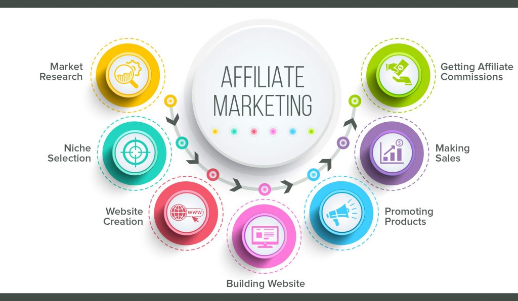 Benefits Affiliate Marketing